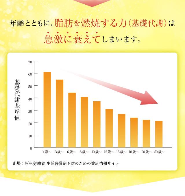 年齢とともに、脂肪を燃焼する力(基礎代謝)は急激に衰えてしまいます。